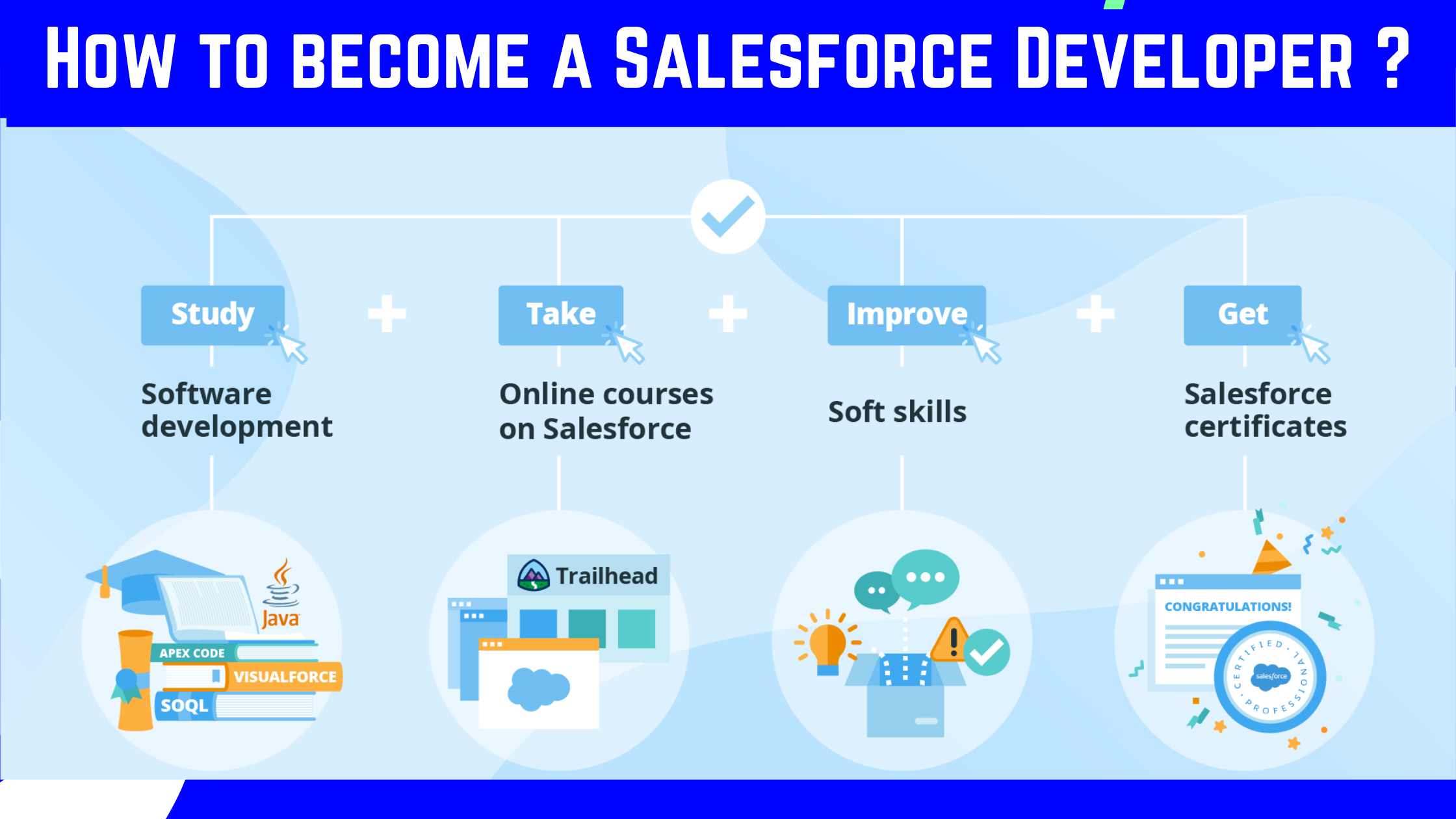 How to Become a Salesforce Developer | Complete Step-by-Step Guide